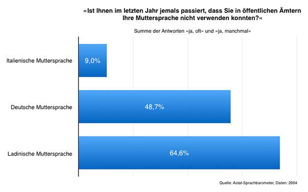 Amtssprachen/Sprachbarometer.