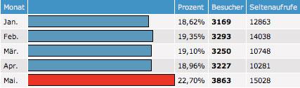 Statistik Mai 2008.