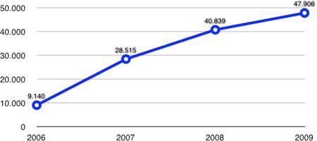 Statistik 2006-2009.