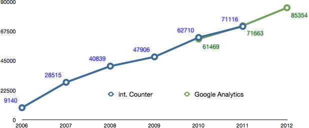 Blogstatistik 2012.