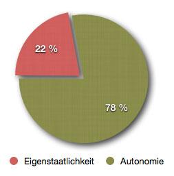 ff-Umfrage Eigenstaatlichkeit.