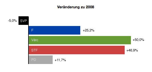 Veränderung LTW 2013-2008.