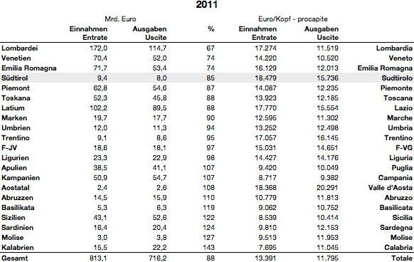 Steuerbilanz 2011.