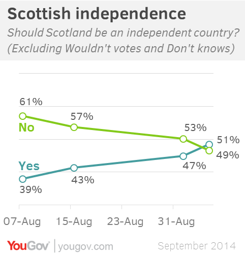 YouGov indy
