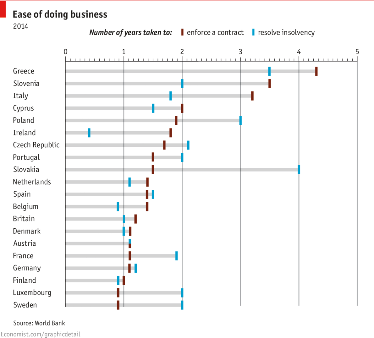Ease of doing business 2014.