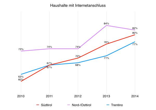 Haushalte mit Internetanschluss.