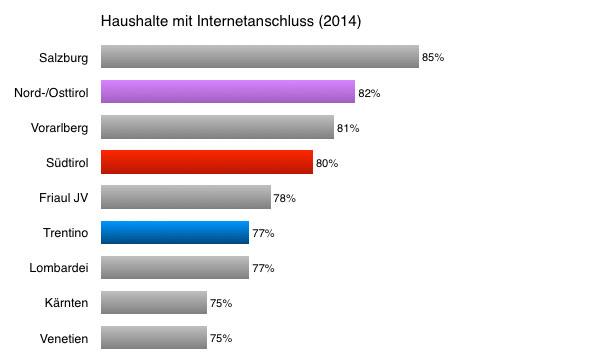 Haushalte mit Internetanschluss (2014).