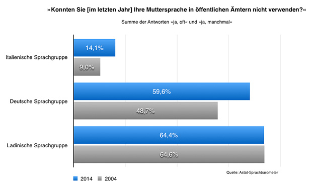Amtssprachen Sprachbarometer 2004-2014.