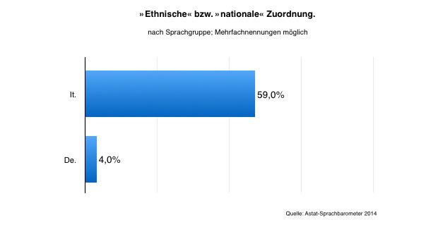 Ethnische/nationale Zuordnung.