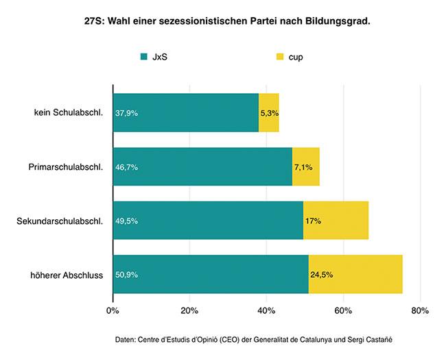 Wahlanalyse 27S (Bildungsgrad/Unabhängigkeit).