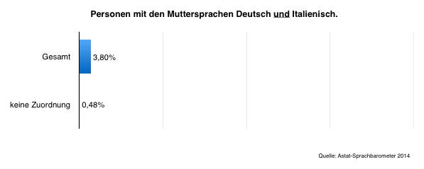 Gemischtsprachige — Sprachbarometer 2014.