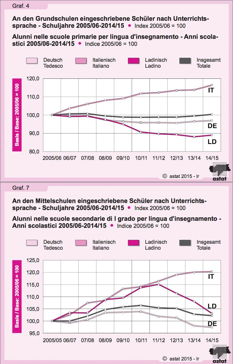 Schülertrends 2005-2015.