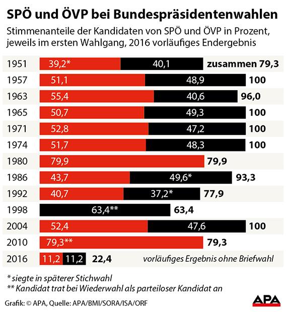 Wahlen seit 1951, Stimmenanteile der Kandidaten von SP… und …VP - Balkengrafik GRAFIK 0398-16, 88 x 92 mm