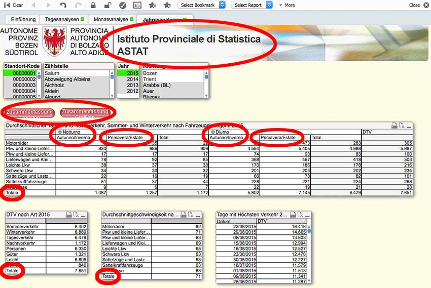 Astat Datenbank Verkehr.