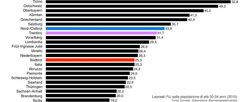 Akademikerquote 2015.
