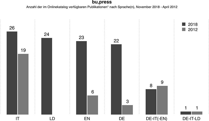 bu,press: Gleichgewicht der Sprachen verbessert.